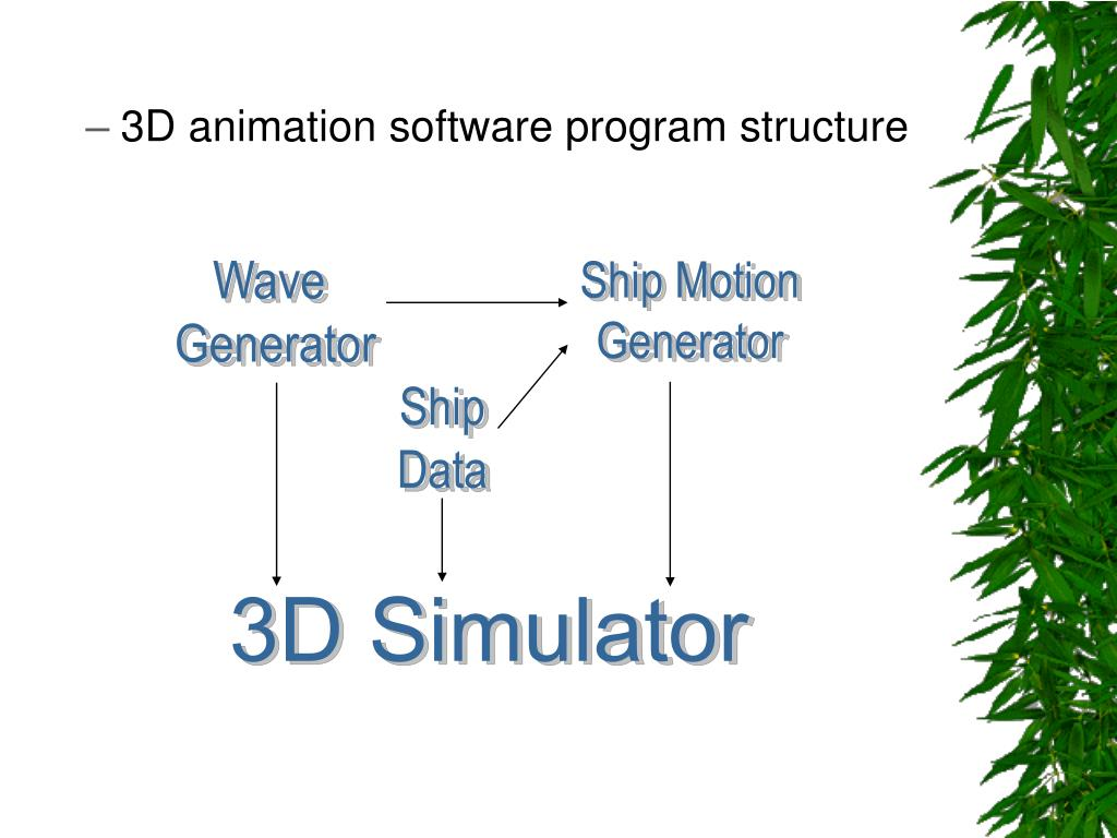 3D animation software program structure
