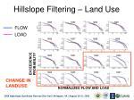 hillslope filtering land use
