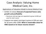 case analysis valuing home medical care inc17