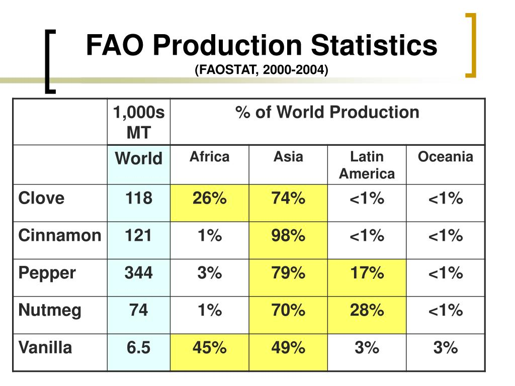 FAO Production Statistics