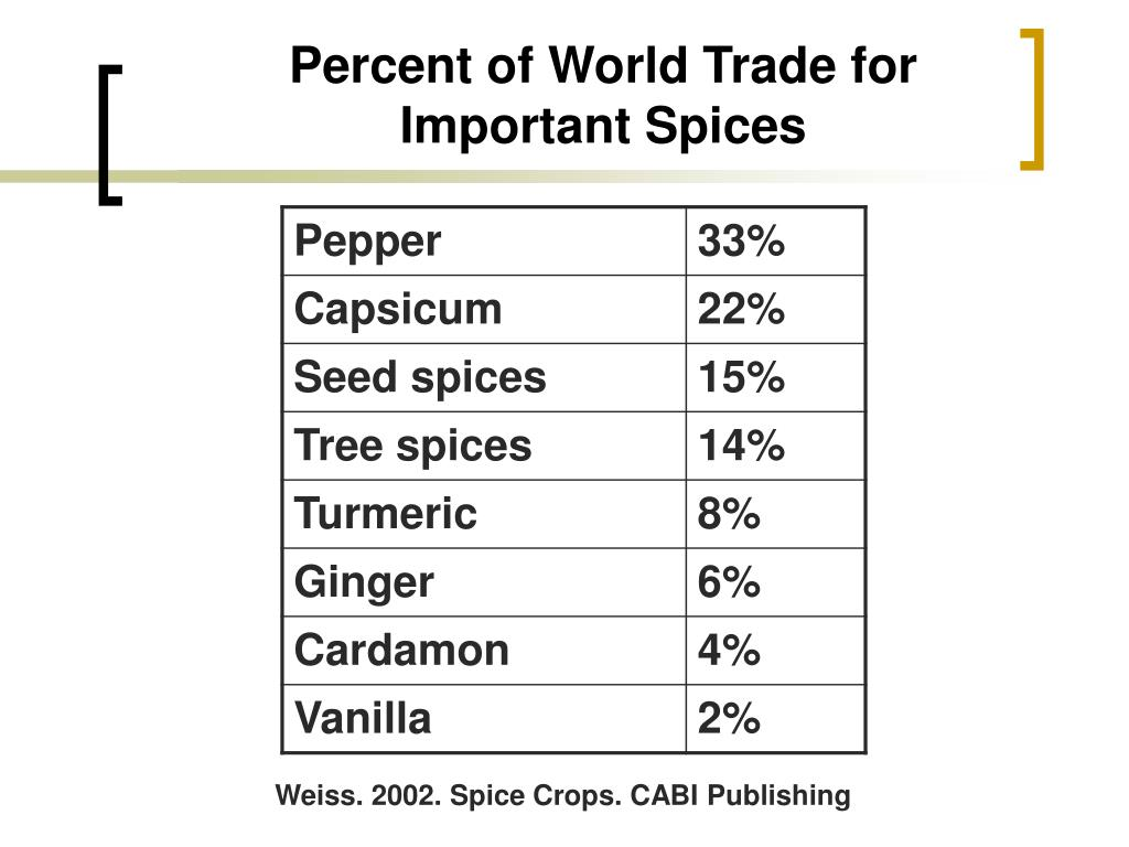 Percent of World Trade for Important Spices