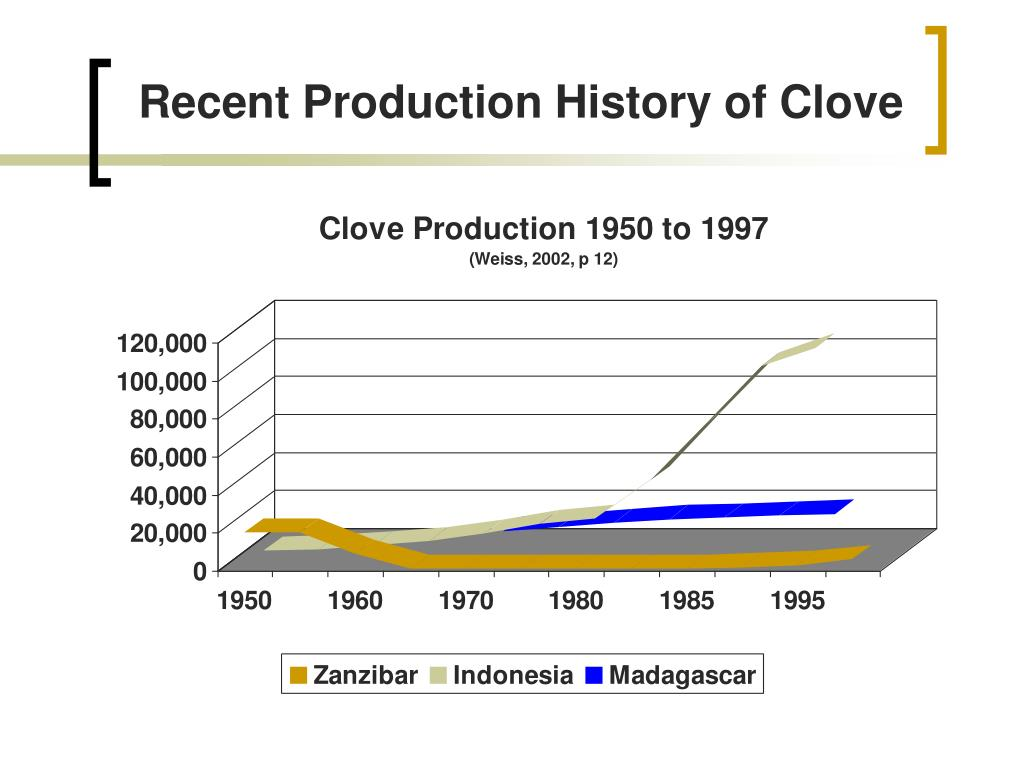 Recent Production History of Clove