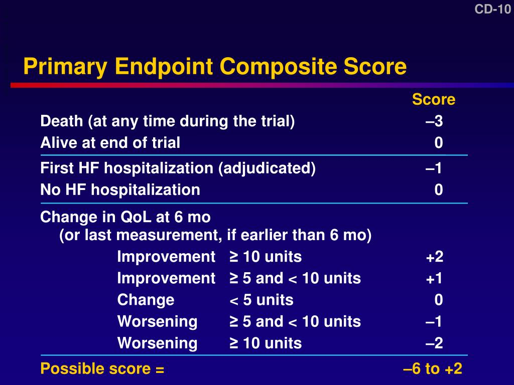 Primary Endpoint Composite Score