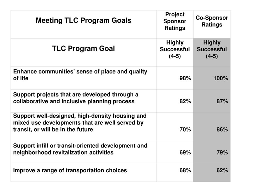 Meeting TLC Program Goals