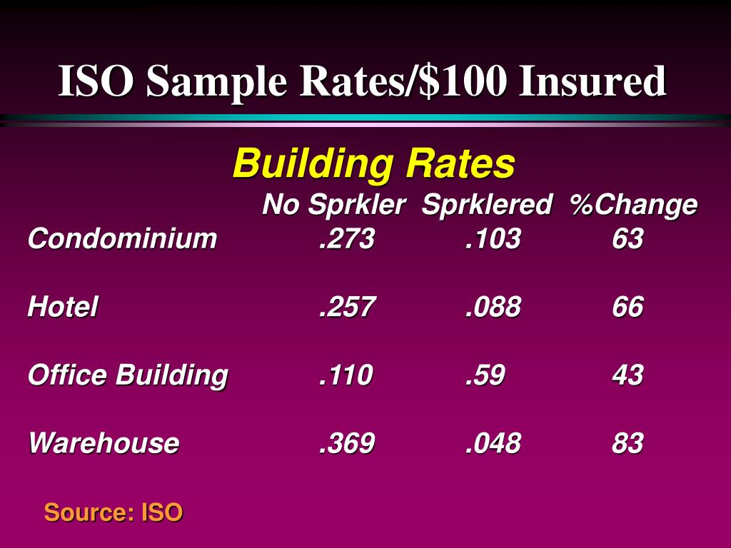 ISO Sample Rates/$100 Insured