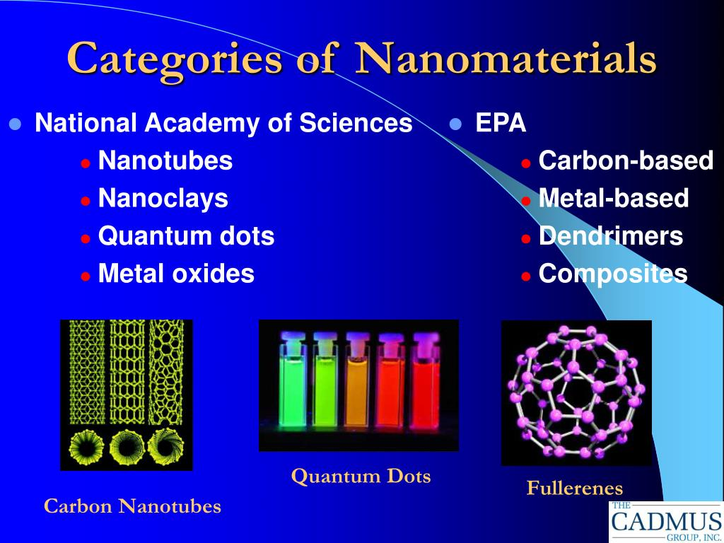 Categories of Nanomaterials