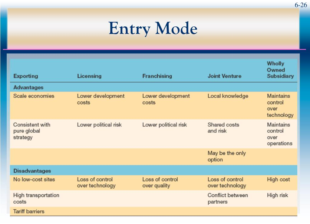 mode of entry in transition economies Drivers and modes of entry for multinational enterprises economics essay according to the entry mode ranging from worldwide economies of scale in.