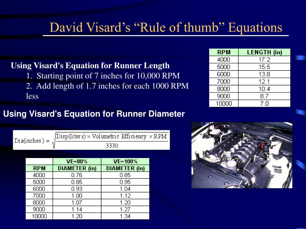"David Visard's ""Rule of thumb"" Equations"