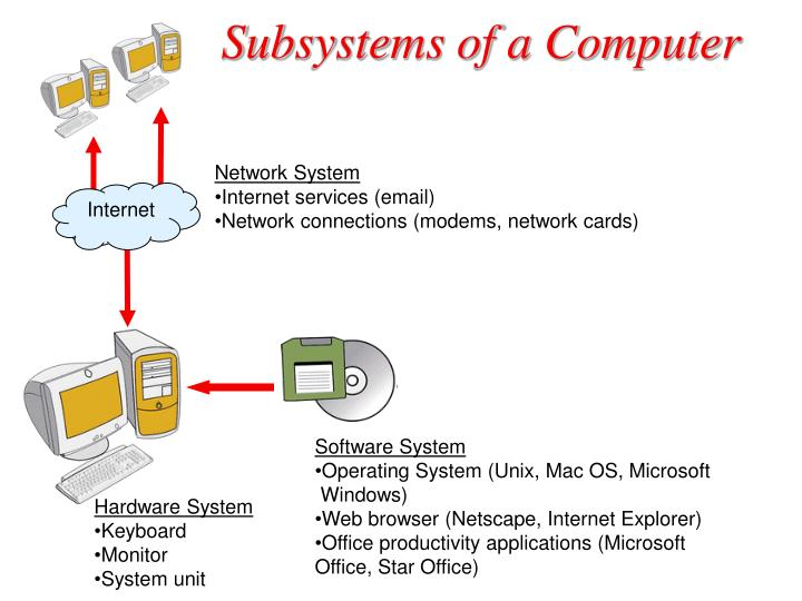Subsystems of a computer l.jpg