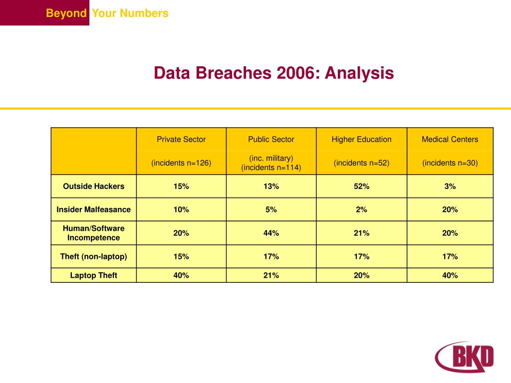 Data Breaches 2006: Analysis