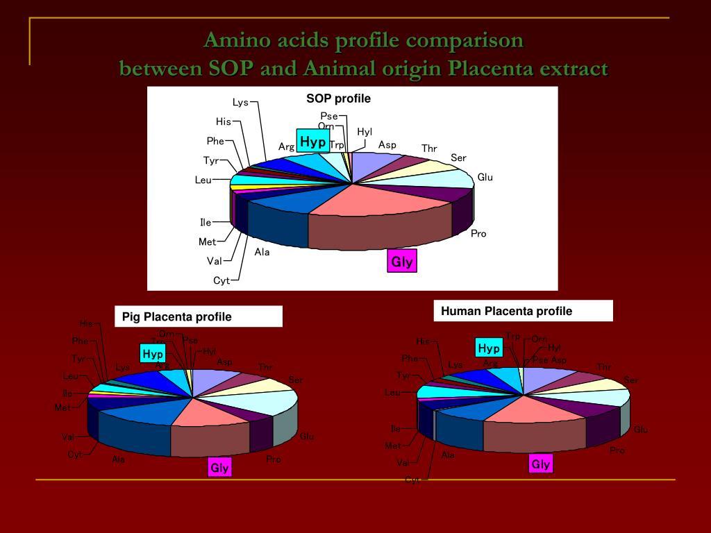 Amino acids profile comparison