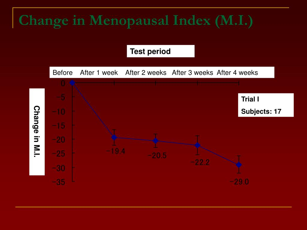Change in Menopausal Index (M.I.)