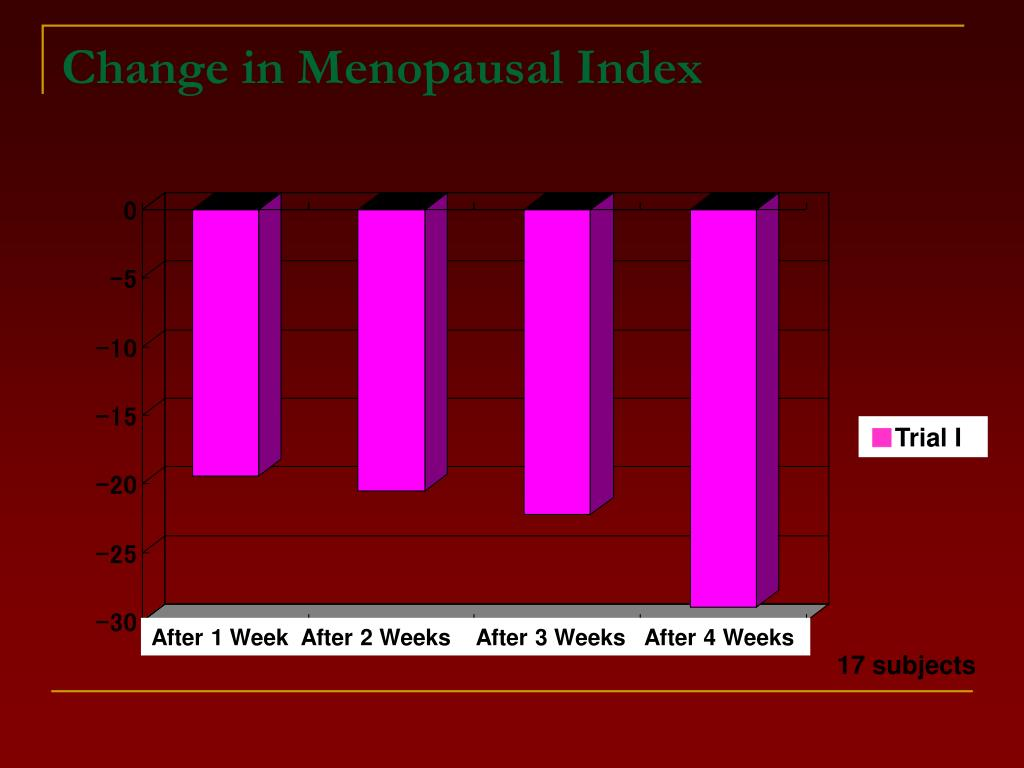 Change in Menopausal Index