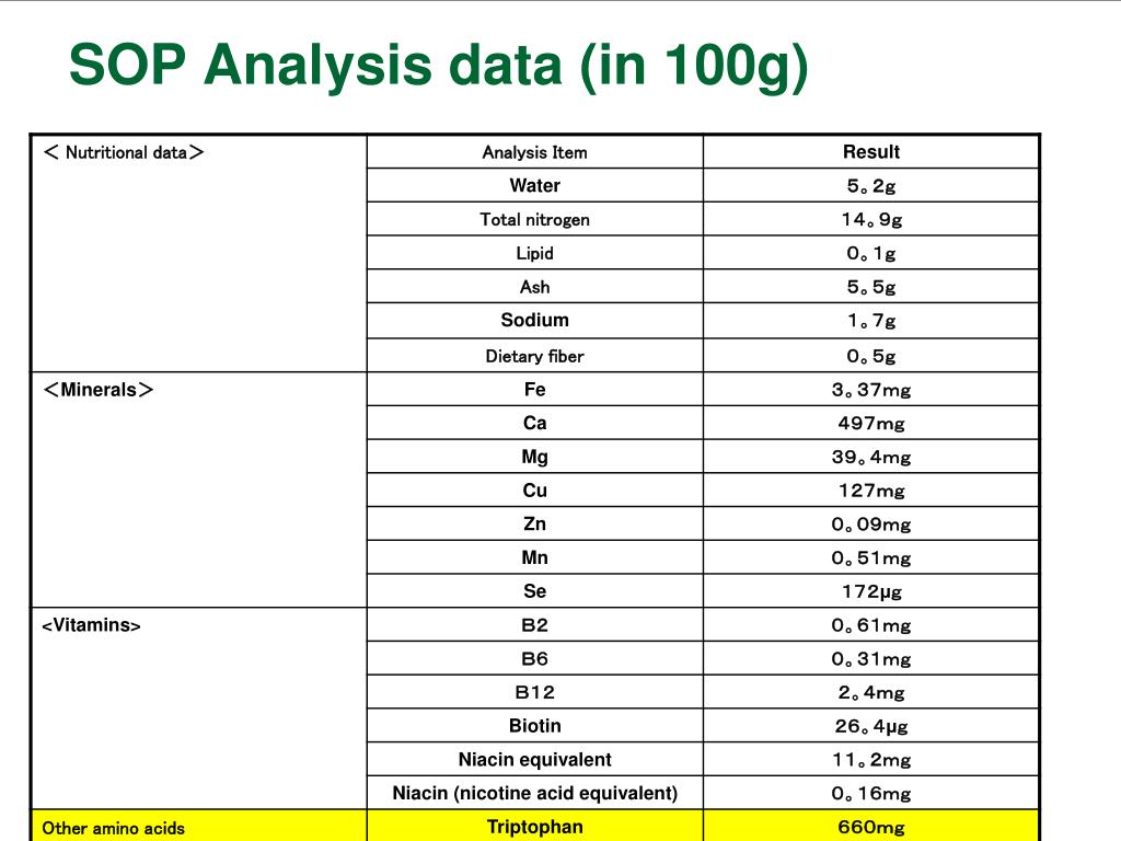 SOP Analysis data (in 100g)