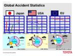 global accident statistics