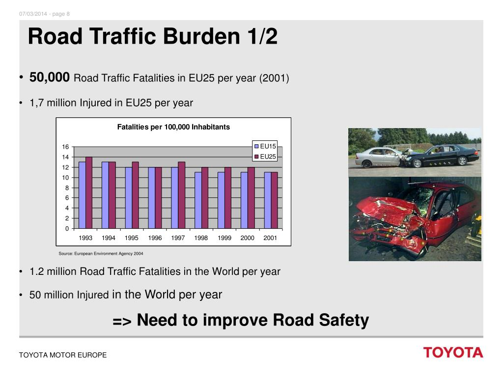 Road Traffic Burden 1/2