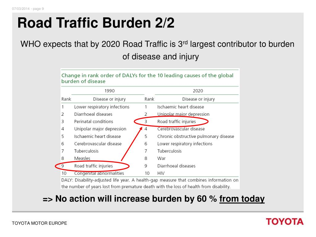 Road Traffic Burden 2/2