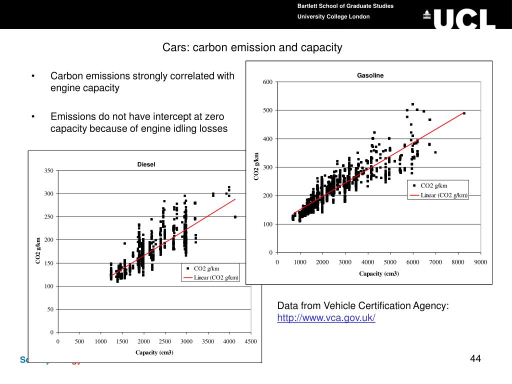Cars: carbon emission and capacity