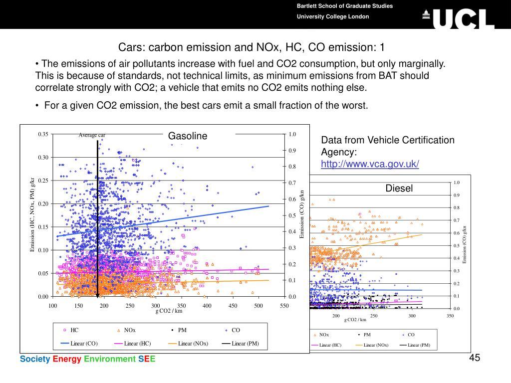 Cars: carbon emission and NOx, HC, CO emission: 1