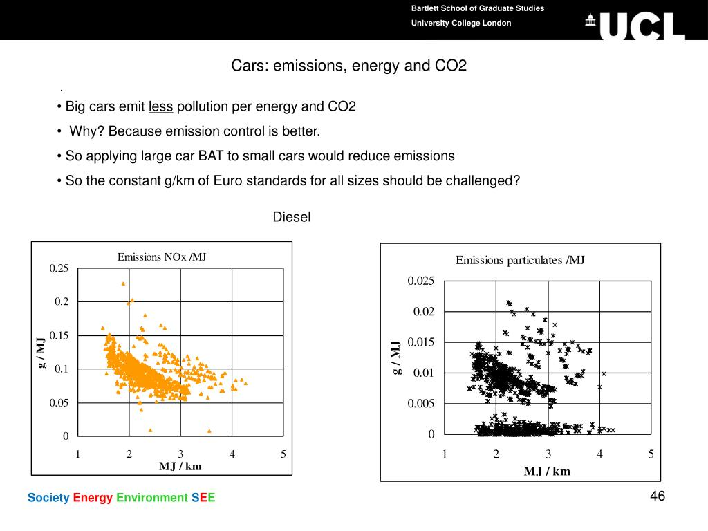 Cars: emissions, energy and CO2