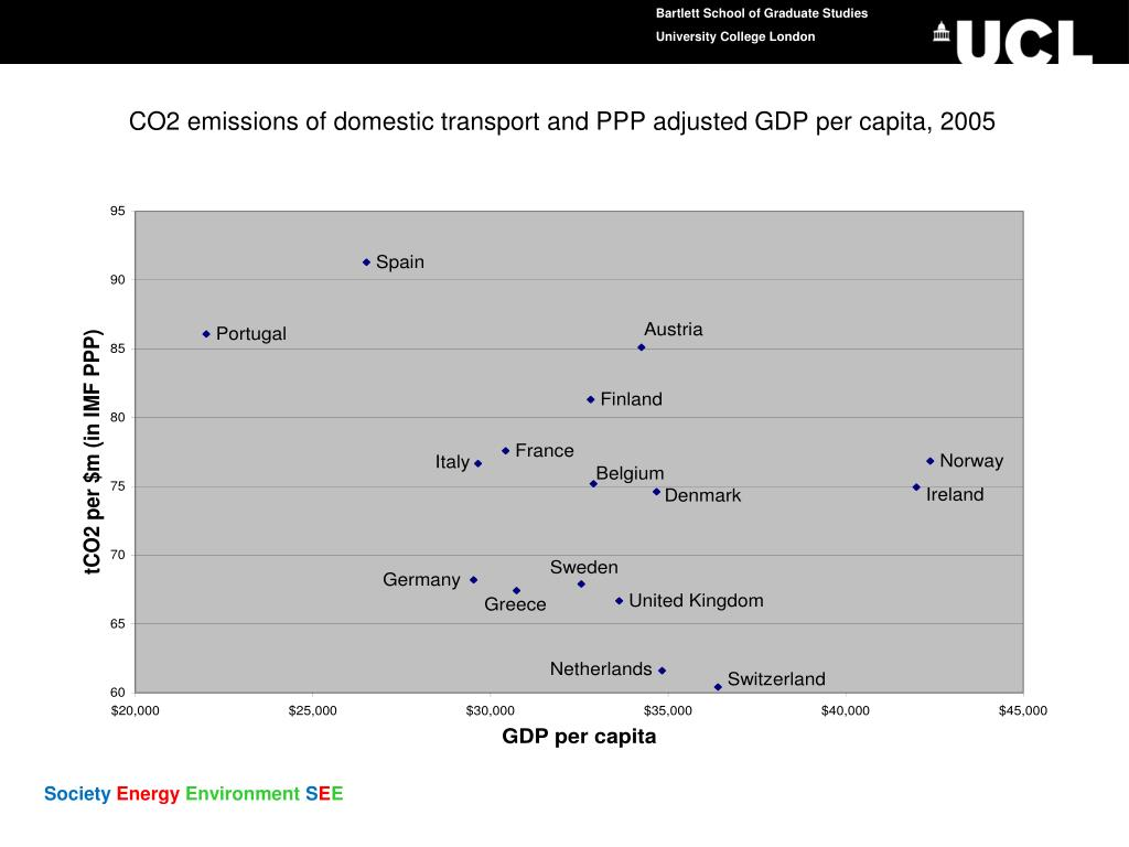 CO2 emissions of domestic transport and PPP adjusted GDP per capita, 2005