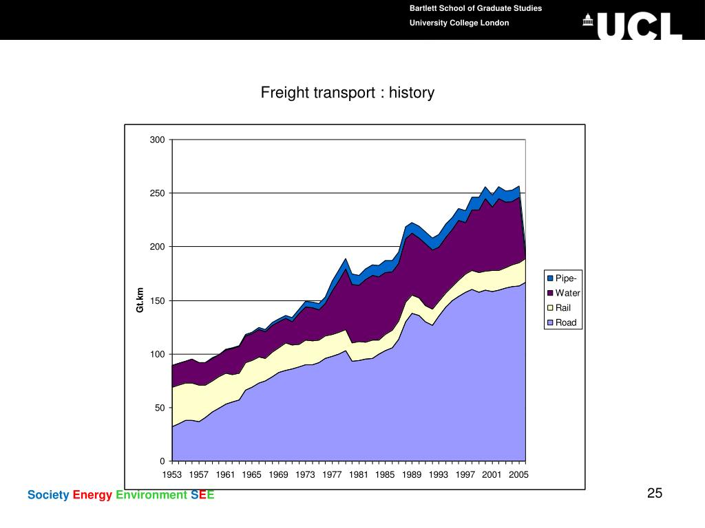 Freight transport : history