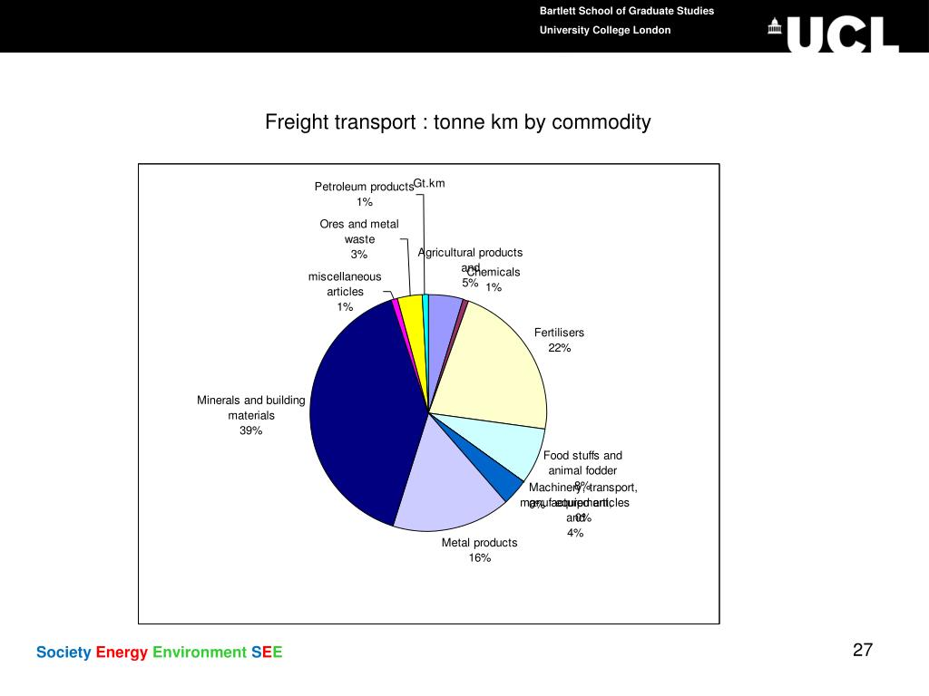 Freight transport : tonne km by commodity