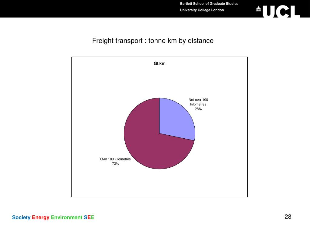Freight transport : tonne km by distance