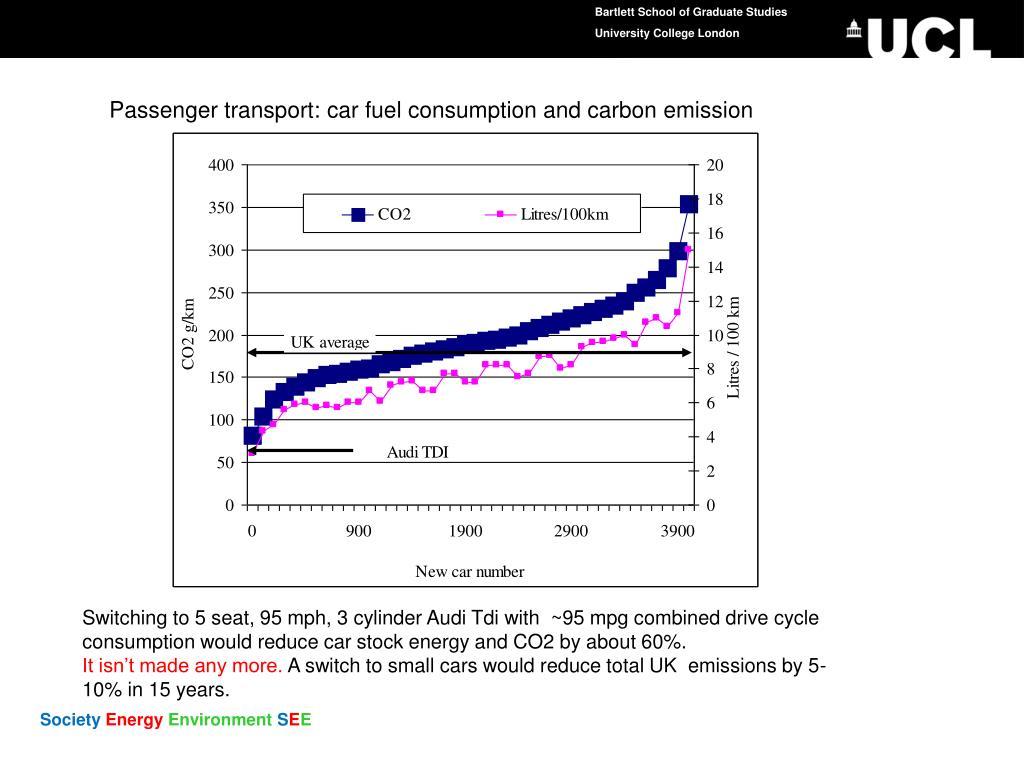 Passenger transport: car fuel consumption and carbon emission