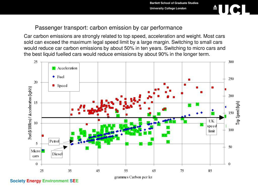Passenger transport: carbon emission by car performance