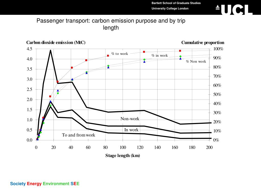 Passenger transport: carbon emission purpose and by trip length