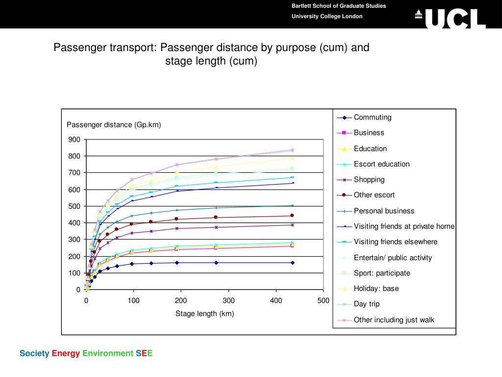 Passenger transport: