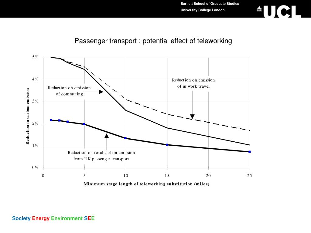 Passenger transport : potential effect of teleworking