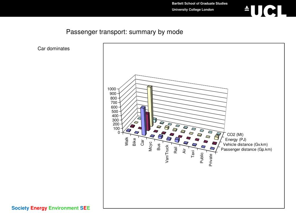 Passenger transport: summary by mode