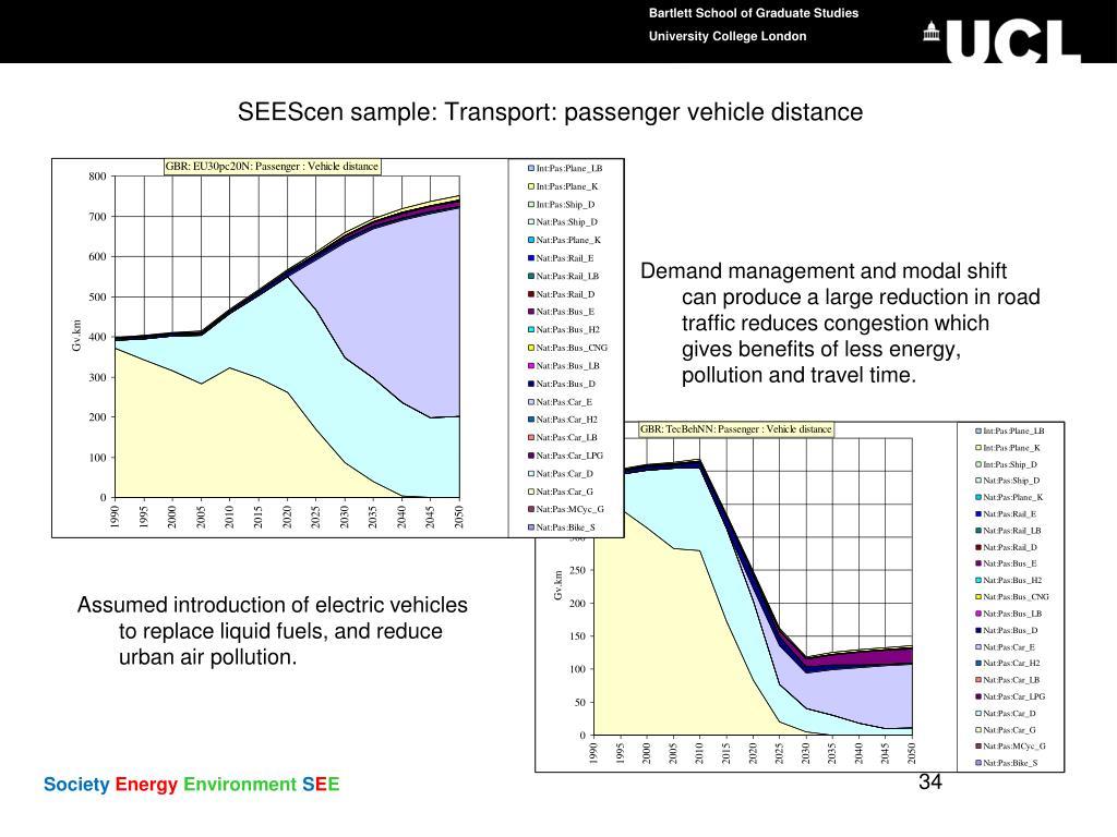 SEEScen sample: Transport: passenger vehicle distance