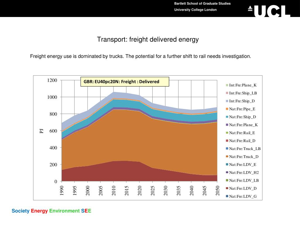 Transport: freight delivered energy