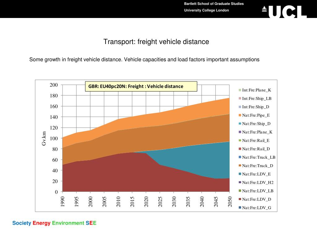 Transport: freight vehicle distance