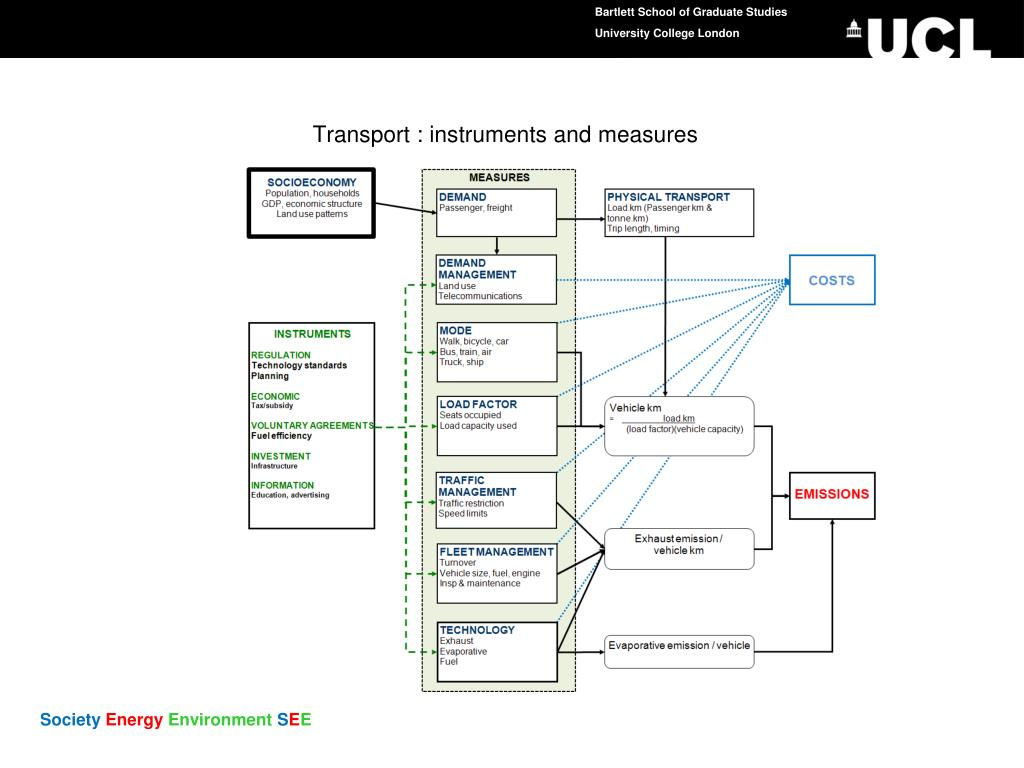 Transport : instruments and measures