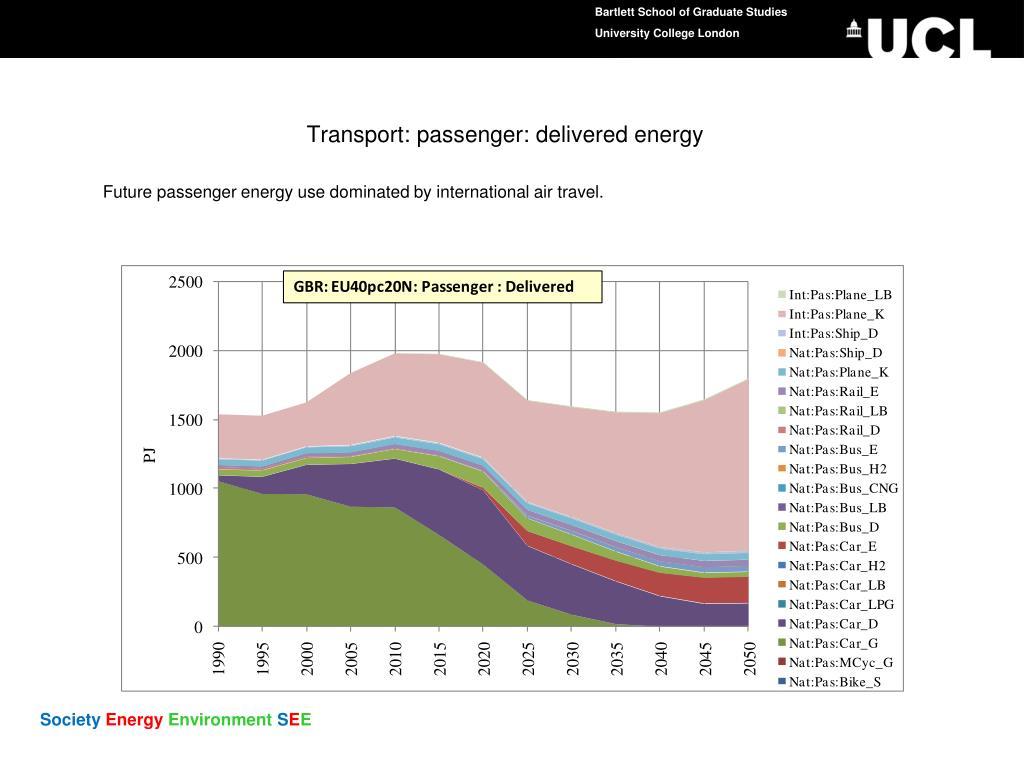 Transport: passenger: delivered energy
