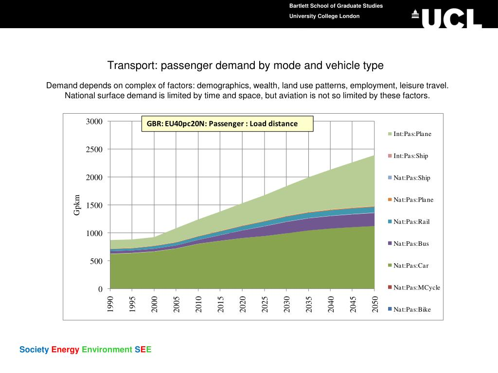 Transport: passenger demand by mode and vehicle type