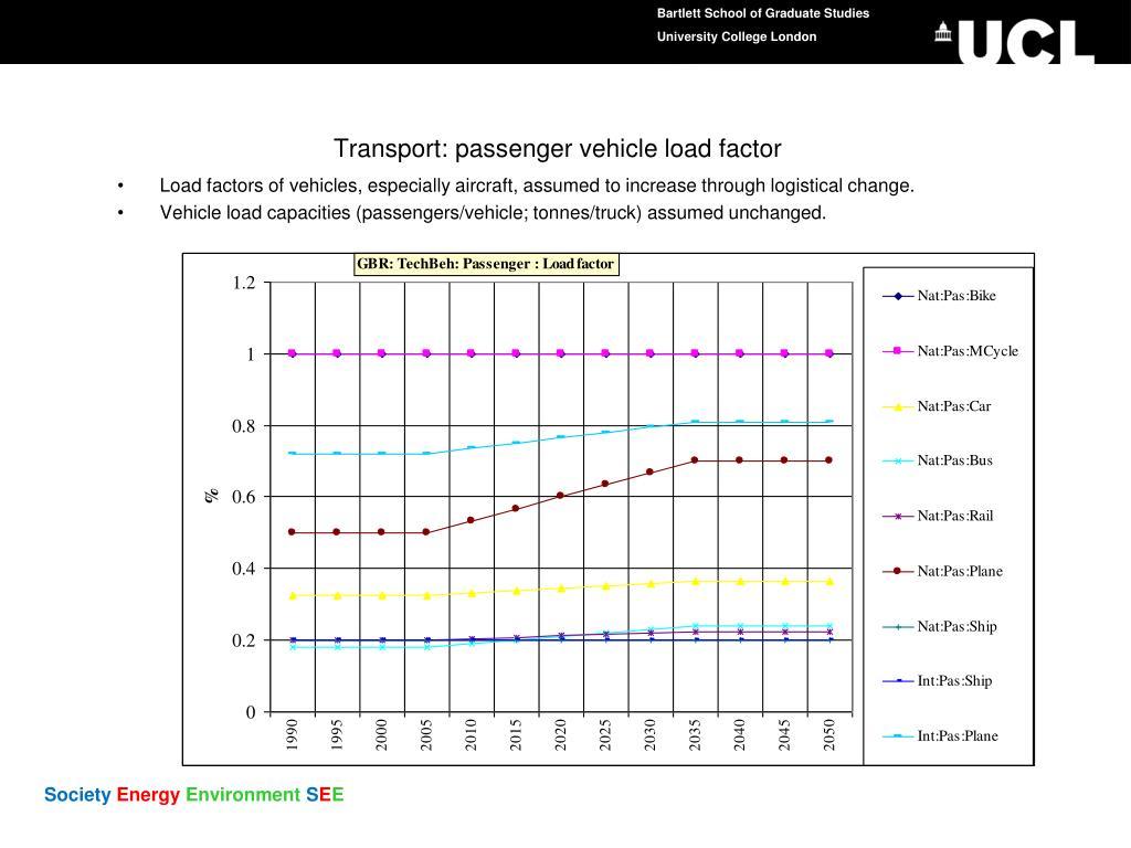 Transport: passenger vehicle load factor