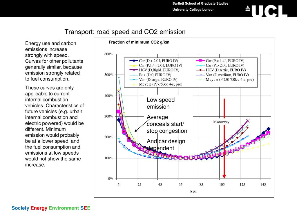 Transport: road speed and CO2 emission