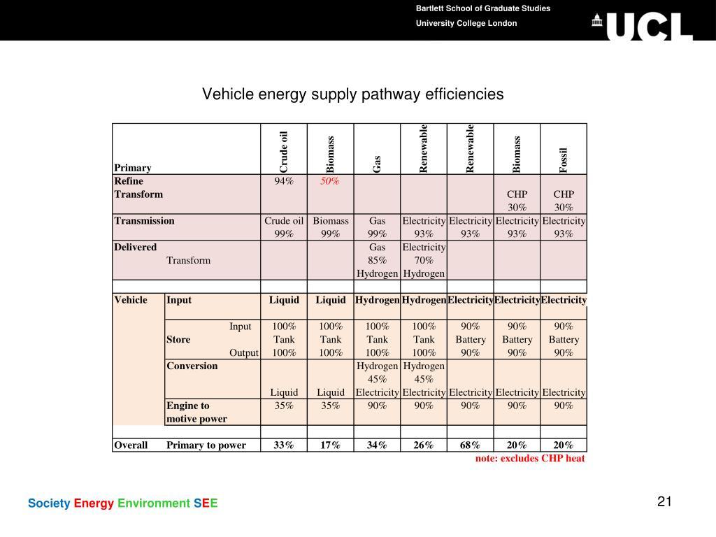 Vehicle energy supply pathway efficiencies
