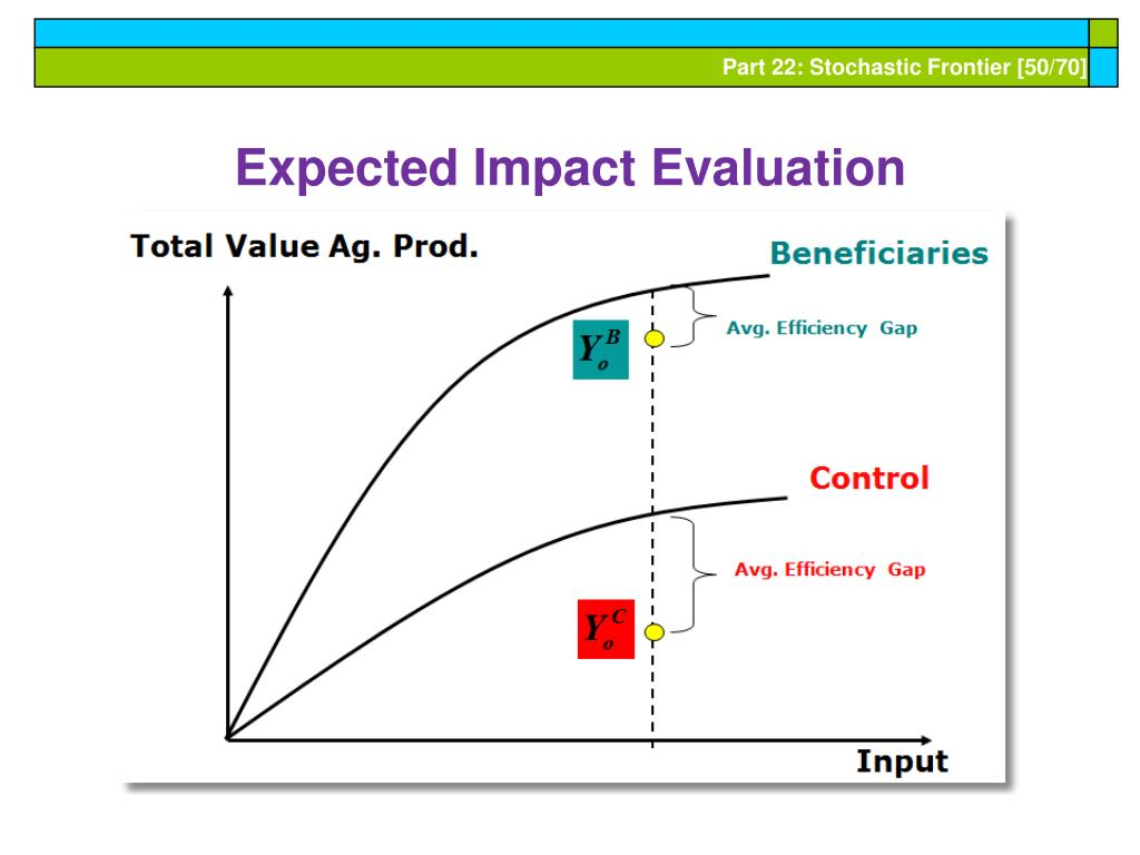 Expected Impact Evaluation