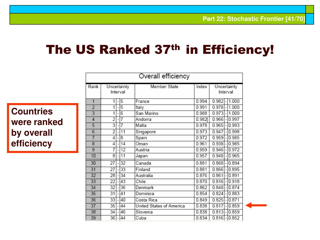 The US Ranked 37