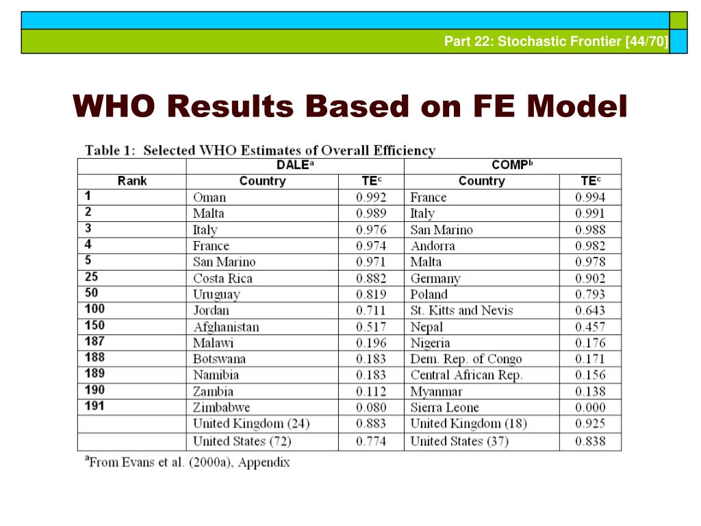 WHO Results Based on FE Model