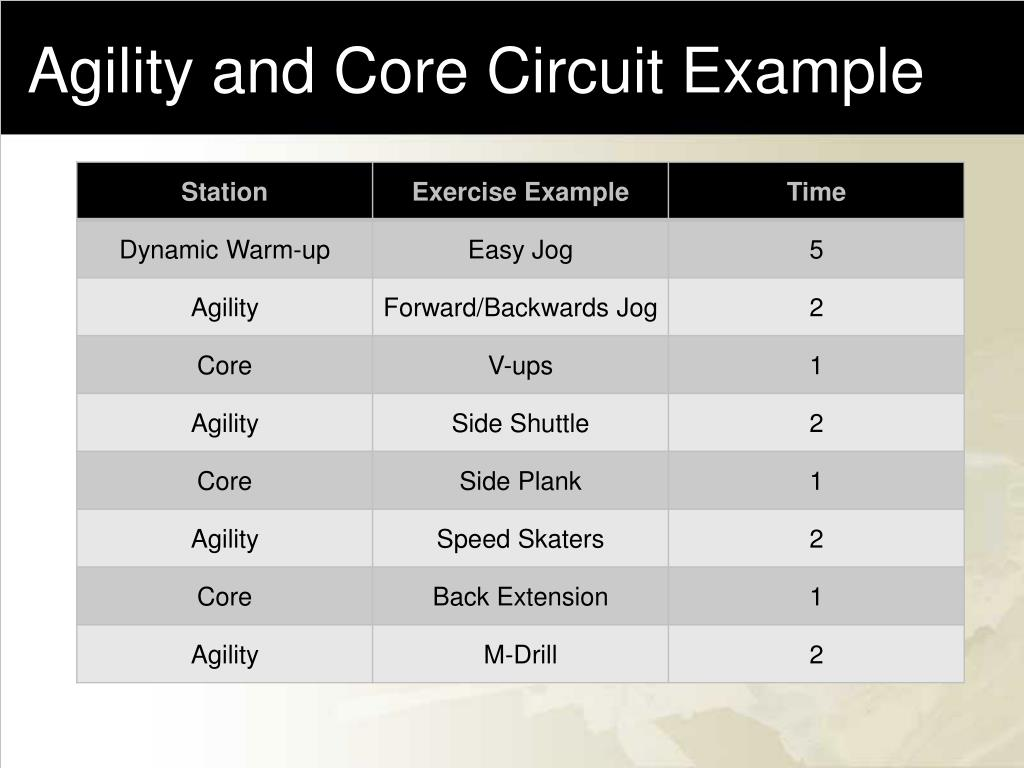 Agility and Core Circuit Example
