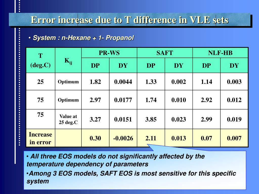 Error increase due to T difference in VLE sets
