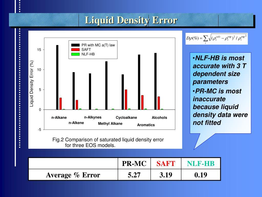 Liquid Density Error