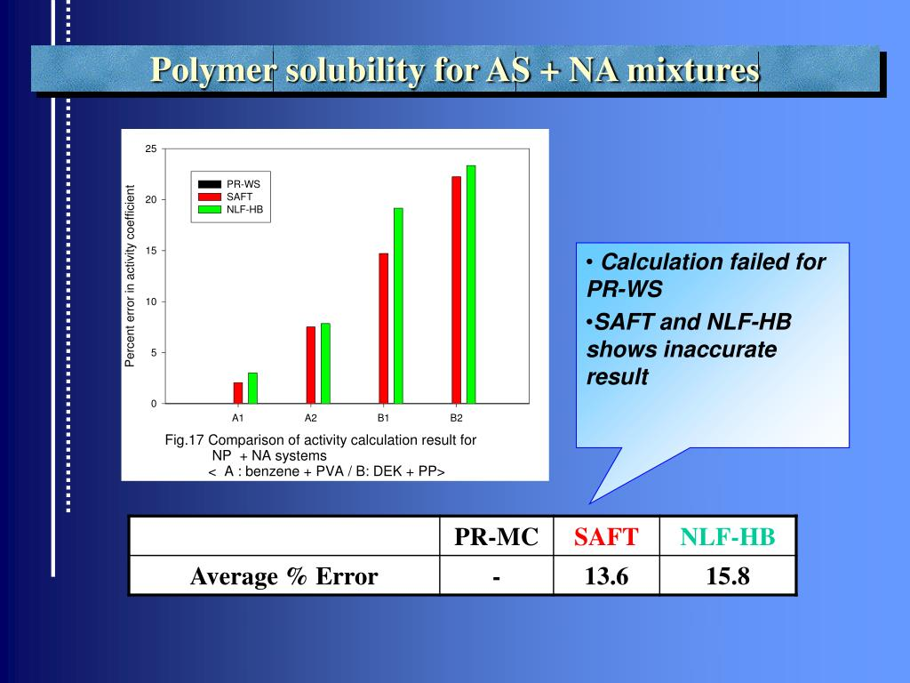 Polymer solubility for AS + NA mixtures